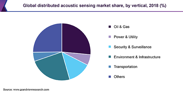 Global distributed acoustic sensing market share, by vertical, 2018 (%)