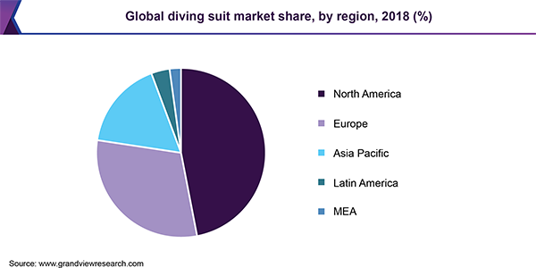 Global diving suit Market