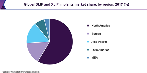 Global DLIF and XLIF implants market share, by region, 2017 (%)