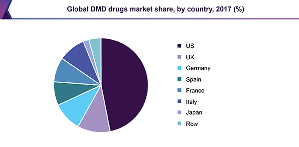 Global DMD drugs market share, by country, 2017 (%)
