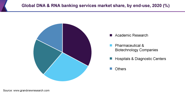 Global DNA & RNA banking services market share, by end-use, 2020 (%)