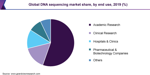Global DNA sequencing market share, by end use, 2019 (%)