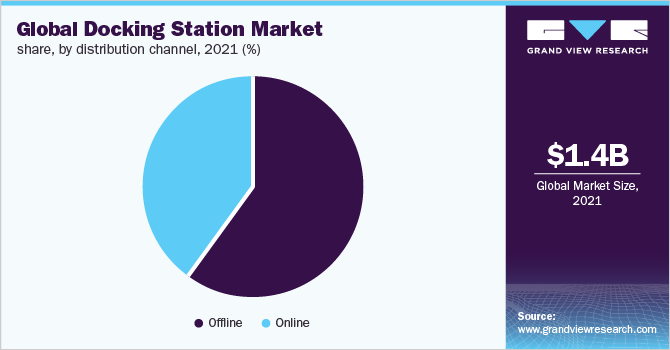 global docking station market
