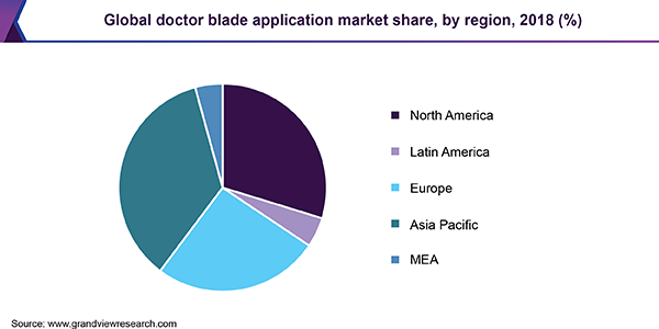 Global doctor blade application market share, by region, 2018 (%)