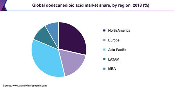 Global dodecanedioic acid market share, by region, 2018 (%)