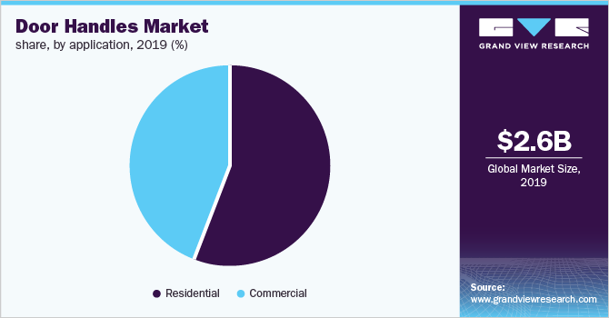 Global door handles Market