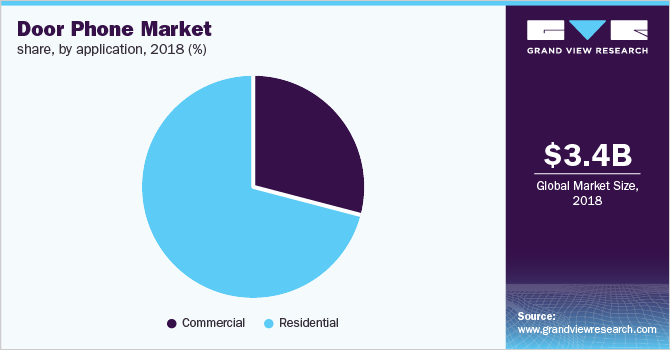 Global door phone market