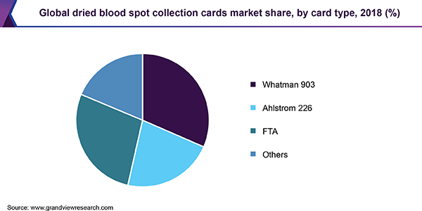 Global dried blood spot collection cards market share, by card type, 2018 (%)