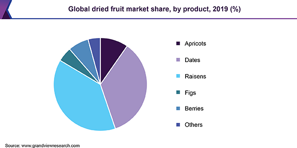 Global dried fruit market share