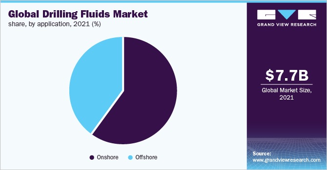Global drilling fluids market share by application, 2016 (%)