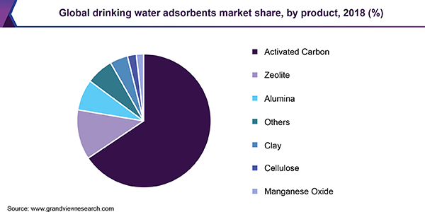 Global drinking water adsorbents Market
