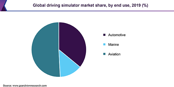 Global driving simulator market share