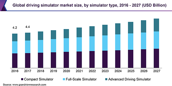 Global driving simulator market size, by simulator type, 2016 - 2027 (USD Billion)