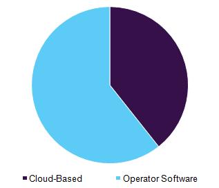 Global drone data services market, by platform, 2016 (%)
