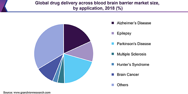 Global Drug Delivery Across Blood Brain Barrier Market Size, By Application, 2018 (%)