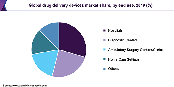 Global drug delivery devices market share, by end use, 2019 (%)