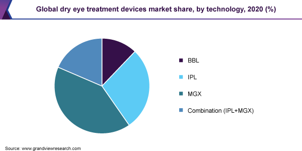 Global dry eye treatment devices market share, by technology, 2020 (%)