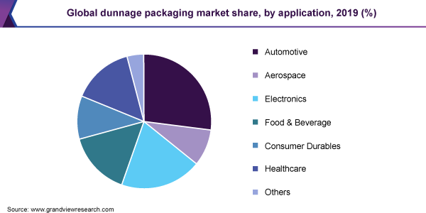 Global dunnage packaging market share
