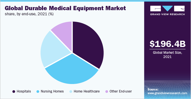 Global Durable Medical Equipment (DME) market share, by region, 2018 (%)