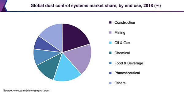Global dust control systems market