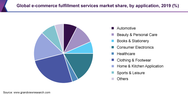 Global e-commerce fulfillment services market share, by application, 2019 (%)