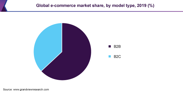 Global e-commerce market share