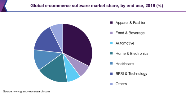 https://www.grandviewresearch.com/static/img/research/global-e-commerce-software-market.png