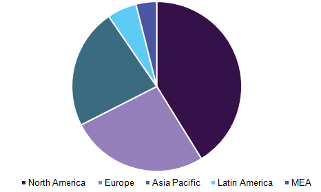 ePharmacy market, by region, 2016 (%)