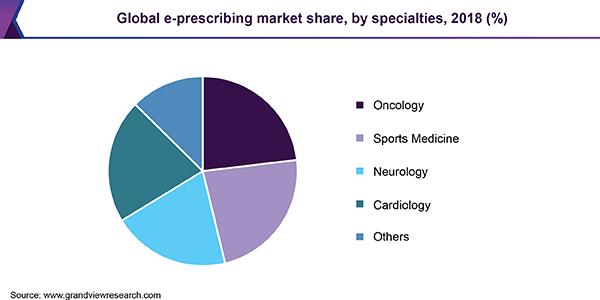Global e-prescribing market share, by specialties, 2018 (%)