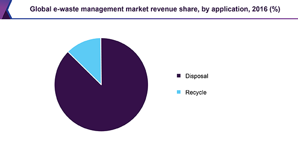 Global e-waste management market revenue share, by application, 2016 (%)