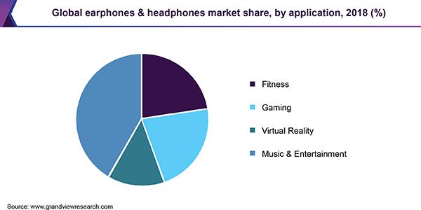 Global earphones & headphones market share, by application, 2018 (%)