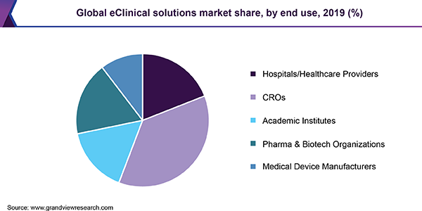 Global eClinical solutions market share by end use, 2018 (%)