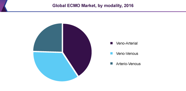 Global ECMO Market, by modality, 2016