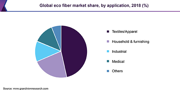 Eco Fibers Market Size Worth $69 0 Billion By 2025 | CAGR: 9 2%