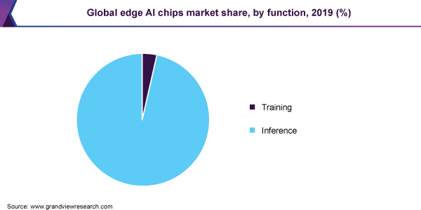 Global edge AI chips market share