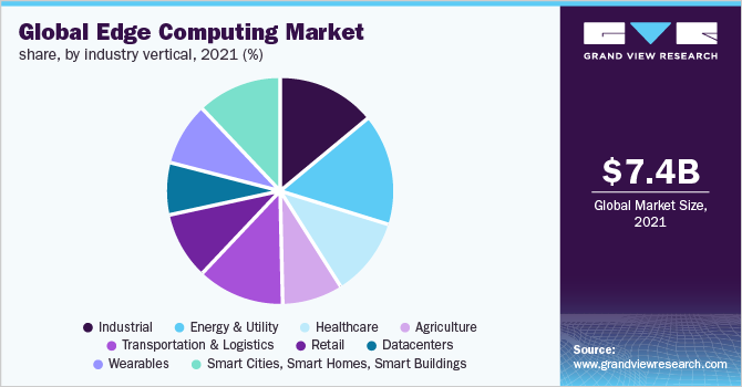 Global edge computing market share, by component, 2018 (%)