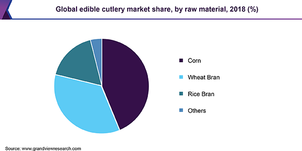 Global edible cutlery market share, by raw material, 2018 (%)