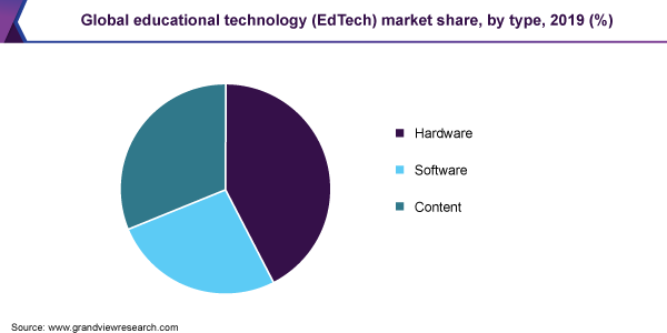 https://www.grandviewresearch.com/static/img/research/global-educational-technology-market.png
