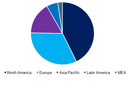 Global EHR market, by region, 2016 (%)