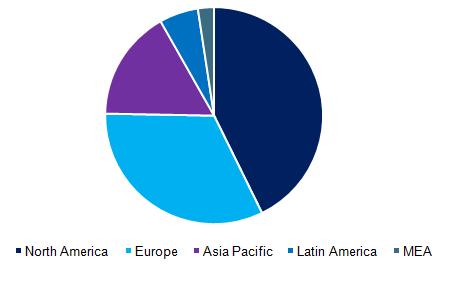 Global EHR market, by region, 2016 (%)