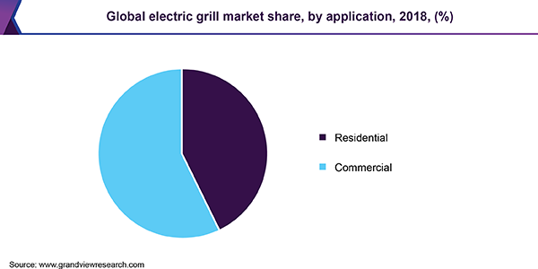 Global electric grill market