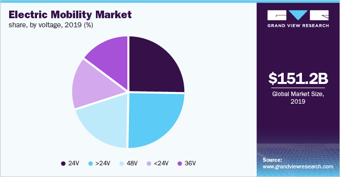 Global electric mobility Market
