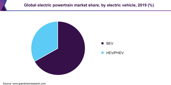 Global electric powertrain market share, by electric vehicle, 2019 (%)