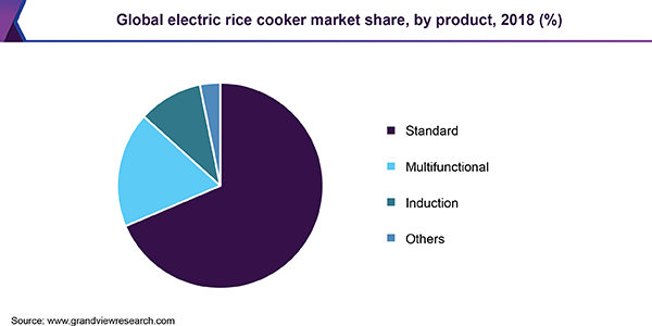Global electric rice cooker market share, by product, 2018 (%)