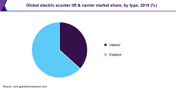 Global electric scooter lift & carrier market share
