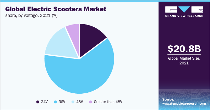 Global electric scooters market size