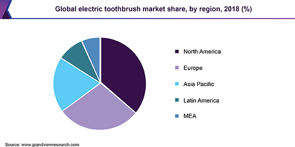 Global electric toothbrush market