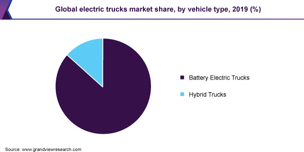 Global electric trucks market share, by vehicle type, 2019 (%)