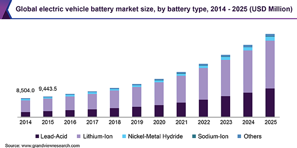 Global electric vehicle battery market size, by battery type, 2014 - 2025 (USD Million)