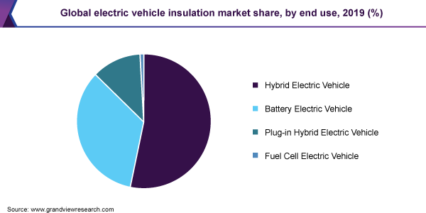 https://www.grandviewresearch.com/static/img/research/global-electric-vehicle-insulation-market.png